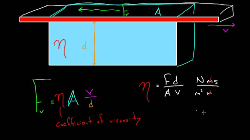 Viscosity and Poiseuille flow