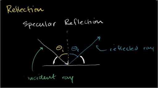 Specular and diffuse reflection