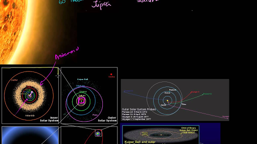 Scale Of Solar System Video Khan Academy