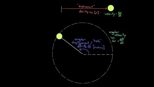Angular motion variables