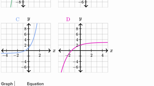 Graphing basic logarithmic functions video – Graphing Logarithmic Functions Worksheet