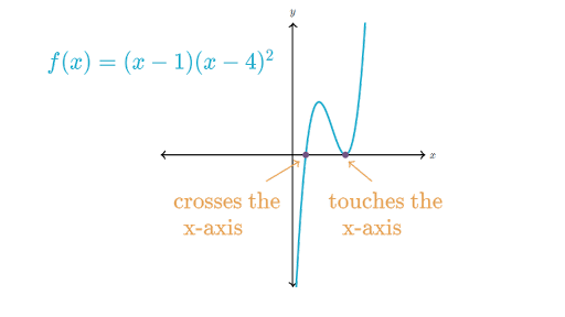 Zeros And Multiplicity Polynomial Functions Article Khan Academy