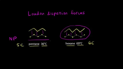 Solubility and intermolecular forces (video) | Khan Academy