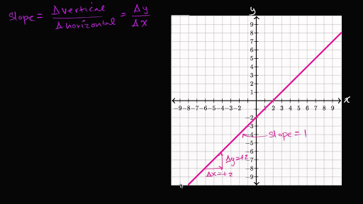 Drawing Lines Using Y Mx C : Positive negative slope algebra video khan academy
