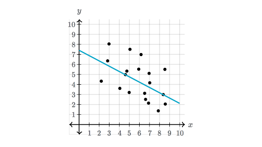 Correlation coefficient review (article) | Khan Academy