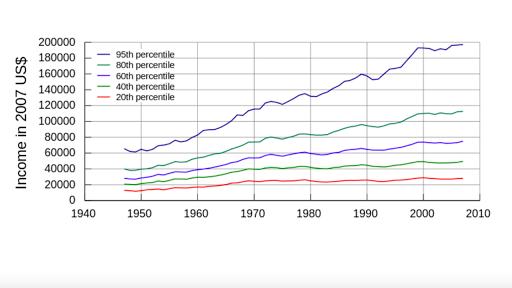 Period 9: 1980-present   AP®︎ US History   Khan Academy