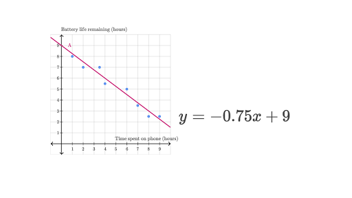 Estimating The Line Of Best Fit Exercise Video Khan Academy