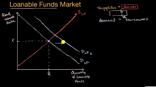 Loanable Funds Market Video Khan Academy