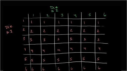 Die rolling probability video khan academy current time000total duration515 ccuart Choice Image