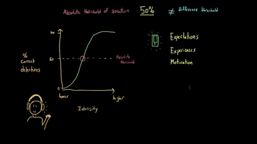 absolute threshold definition psychology