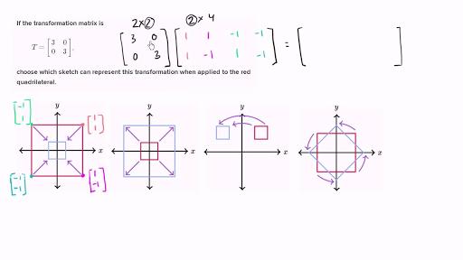 Visual representation of transformation from matrix