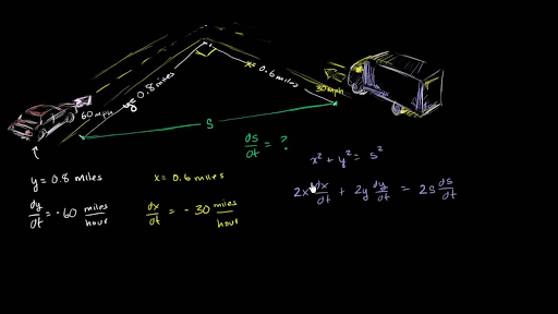 Related Rates Falling Ladder Video Khan Academy