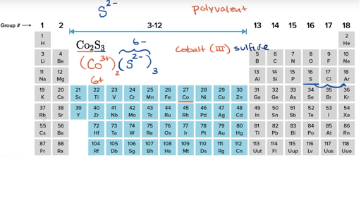 Finding formula for ionic compounds video khan academy urtaz Image collections