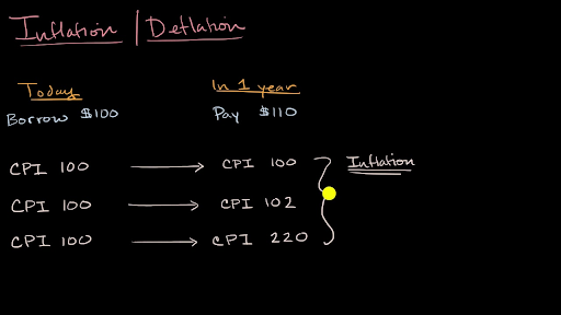 disadvantages of inflation accounting