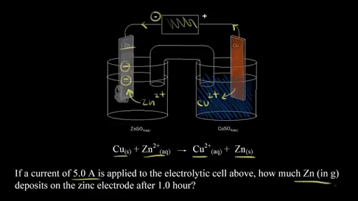 Introduction To Electrolysis Video Khan Academy