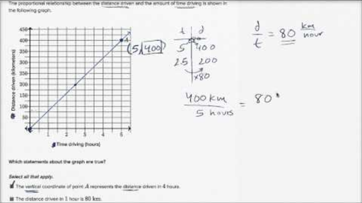 Rates proportional relationships 7th grade Math – Proportional Relationships Worksheets 7th Grade