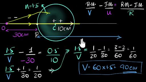 Ray optics and optical instruments   Khan Academy