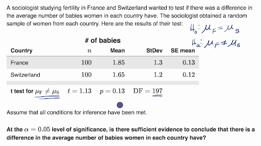 Conclusion for a two-sample t test using a P-value
