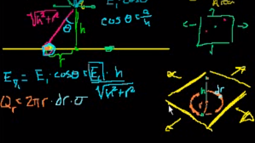 Electric charge, field, and potential | Physics | Science | Khan Academy