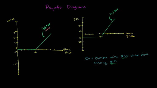 Call Payoff Diagram Video Khan Academy