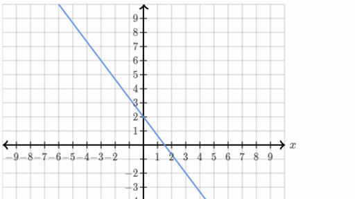 Slope Intercept Form Linear Equations Khan Academy