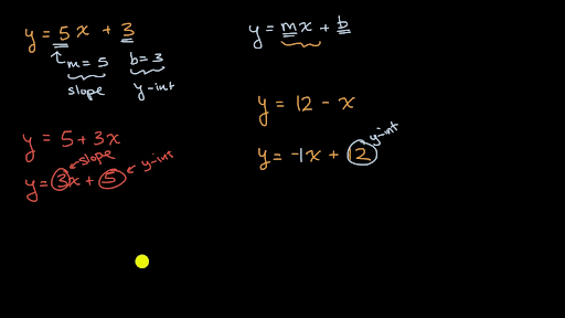 slope intercept form picture  Slope and y-intercept from equation