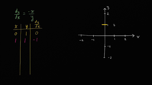 First Order Differential Equations Math Khan Academy