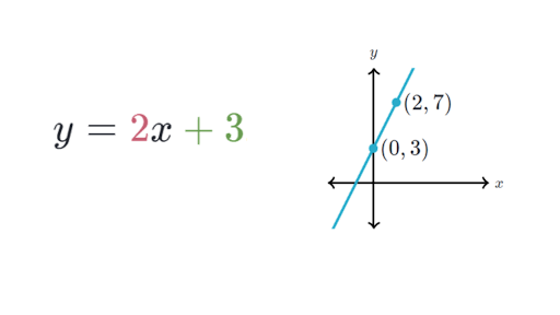 intercept form of the equation of a line  Writing slope-intercept equations (article) | Khan Academy
