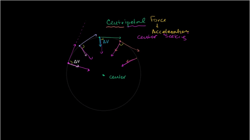 Centripetal Force And Gravitation Physics Science Khan Academy