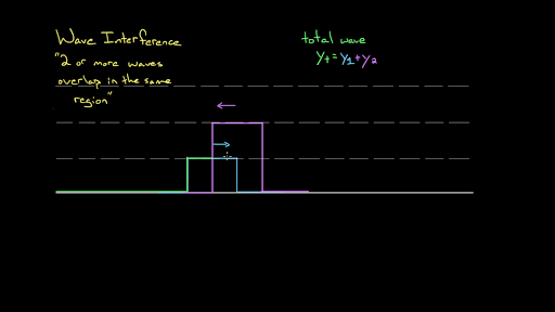 Oscillations and mechanical waves | Physics | Science | Khan