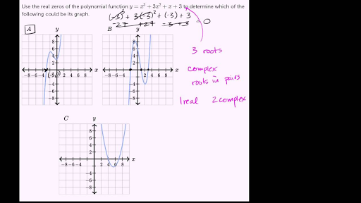 Zeros of polynomials & their graphs