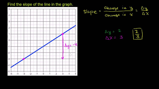 Linear Equations Graphs Algebra I Math Khan Academy