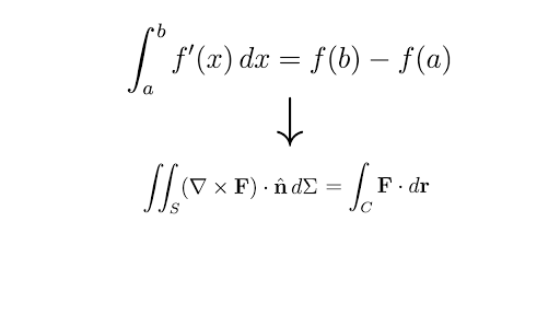 Stokes' theorem and the fundamental theorem of calculus (article ...