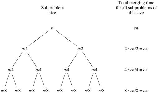 First merge sort tree