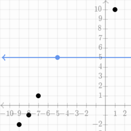 how to draw a line of best fit khan academy