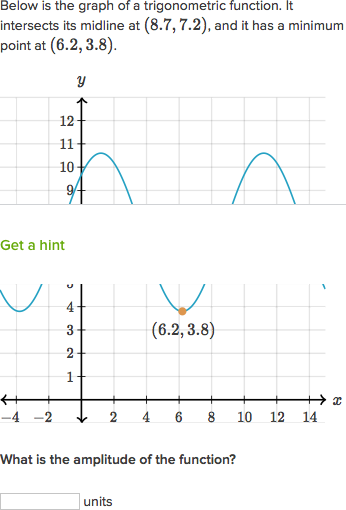Features Of Sinusoidal Functions Video Khan Academy