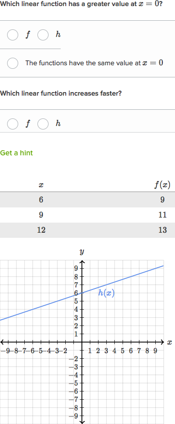 Comparing Linear Functions Equation Vs Graph Video Khan Academy