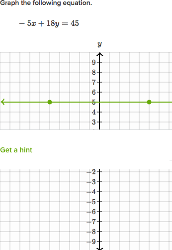 Standard Form Review Algebra Article Khan Academy
