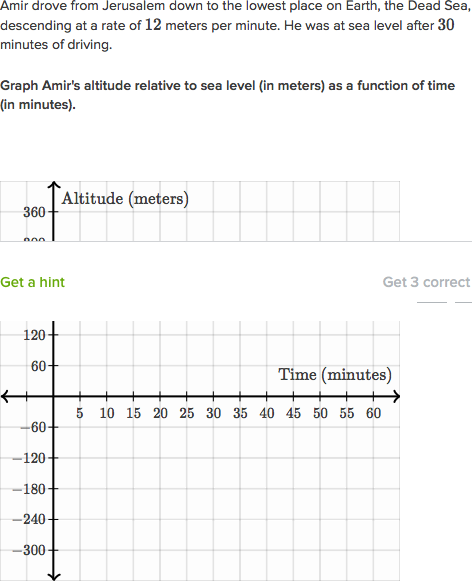 Graphing Linear Functions Word Problems Practice Khan Academy