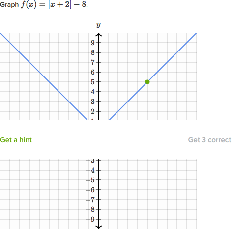 graph absolute value functions practice khan academy - Graphing Absolute Value Functions Worksheet