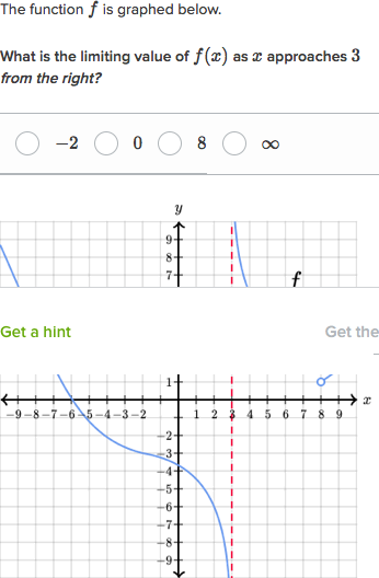 Estimating Limit Values From Graphs Video Khan Academy
