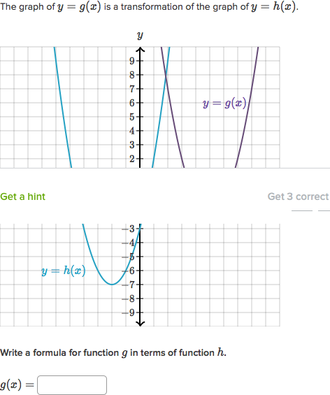 Shifting Functions Video Functions Khan Academy