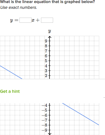 Slope Intercept Equation From Slope Point Video Khan Academy