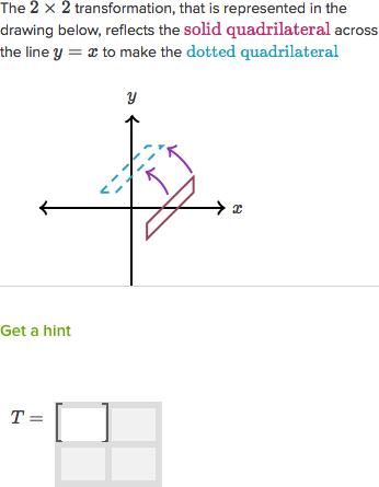 Transforming Vectors Using Matrices Video Khan Academy