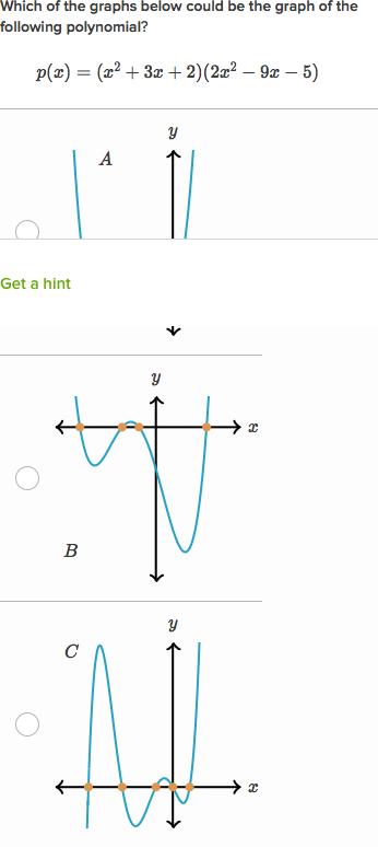 Zeros Of Polynomials Their Graphs Video Khan Academy