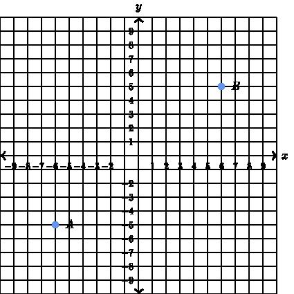 Punkte im Koordinatensystem spiegeln (Übung) | Khan Academy