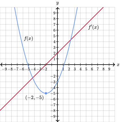 Graphs of functions and their derivatives (practice)   Khan Academy