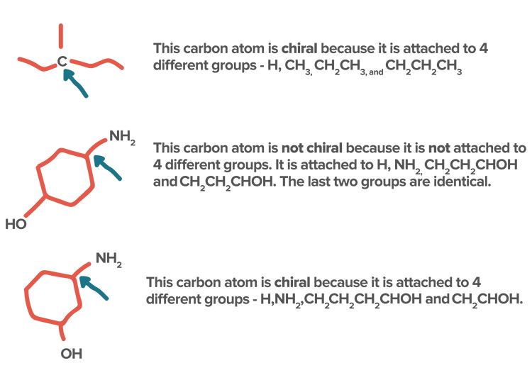 Chiral carbon & chiral drugs | Stereochemistry (article