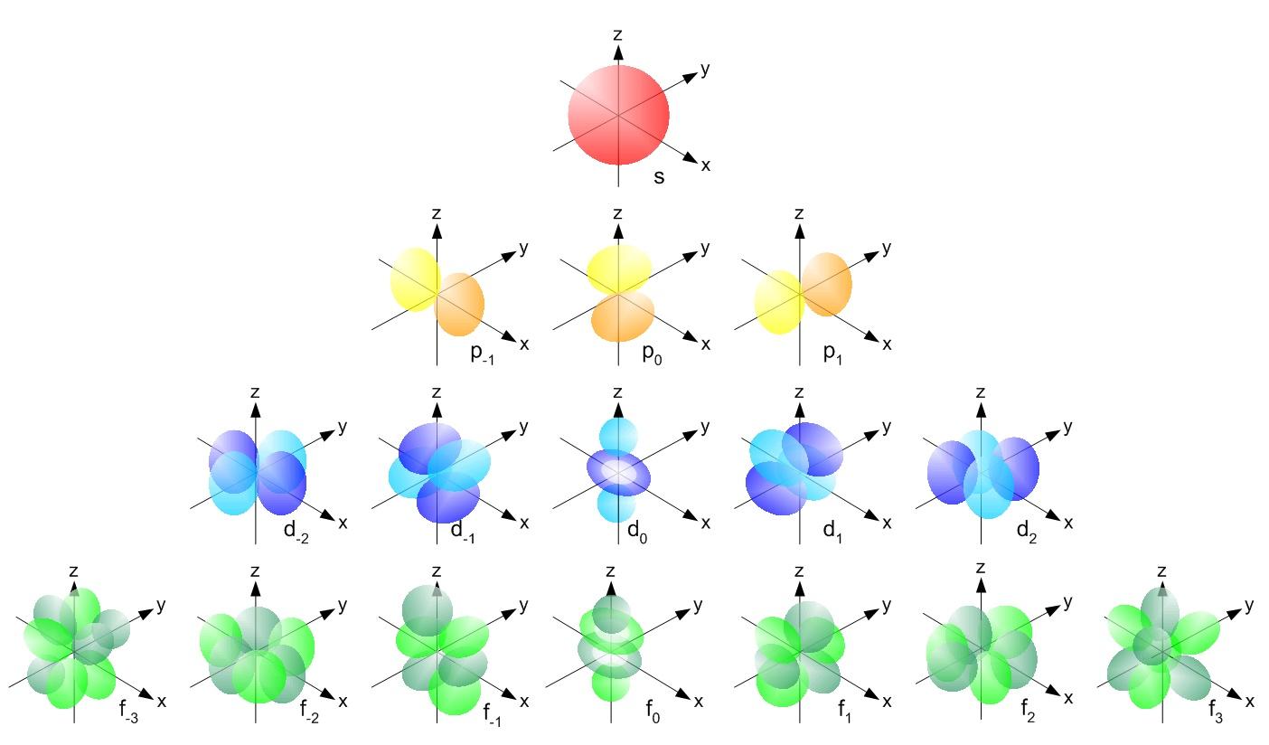 shapes of atomic orbitals