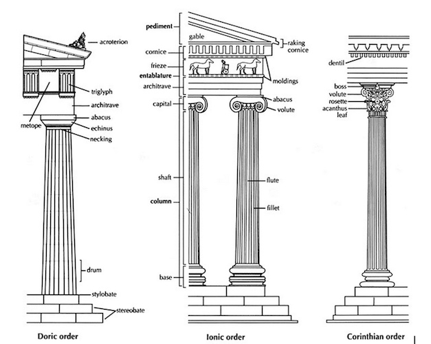 All In There Are Five Classical Architectural Orders Three Ancient Of Architecture The Doric Ionic And Corinthian Which Originated Greece